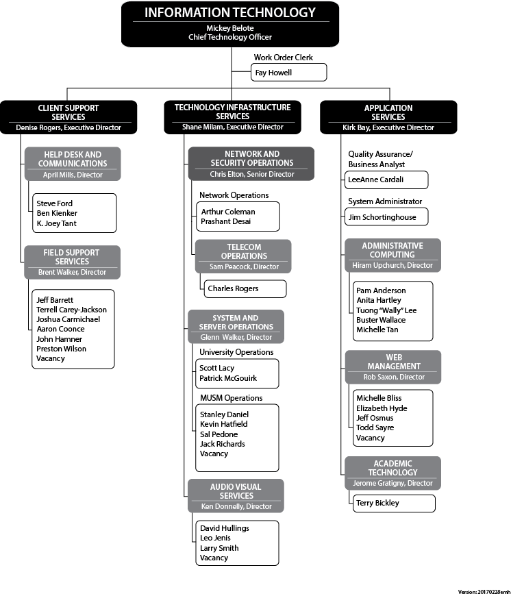 mu information technology organization chart